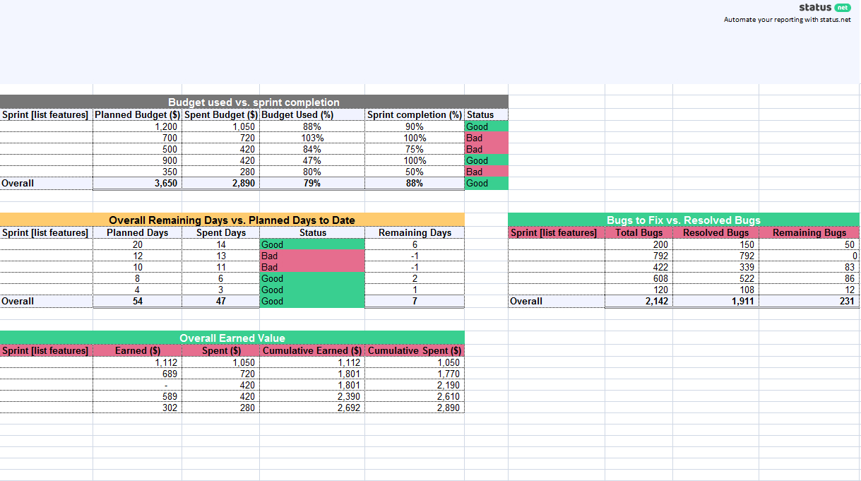 1 Must Have Agile Status Report Template | Free Download For Agile Status Report Template