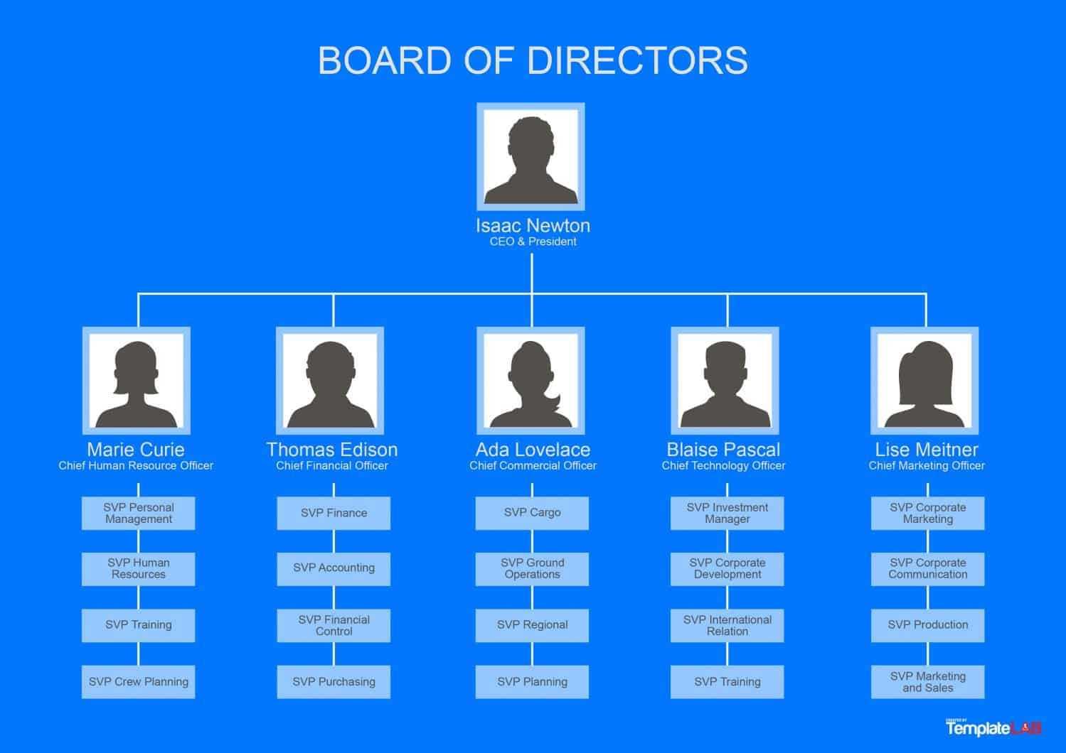 40 Organizational Chart Templates (Word, Excel, Powerpoint) Regarding Org Chart Template Word