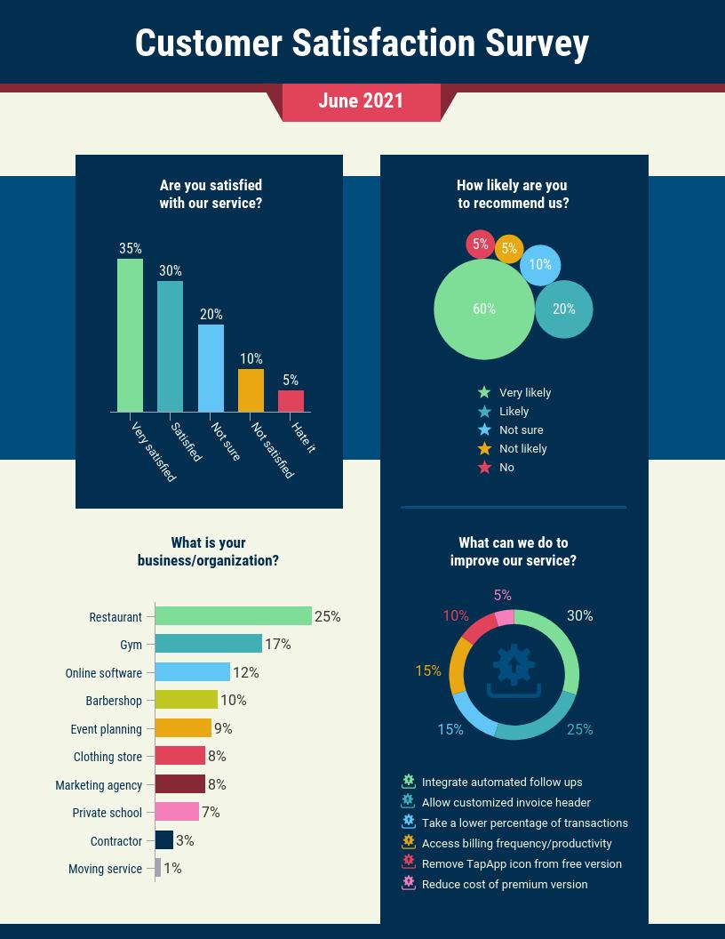 Customer Satisfaction Survey Summary Report Template In Customer Satisfaction Report Template