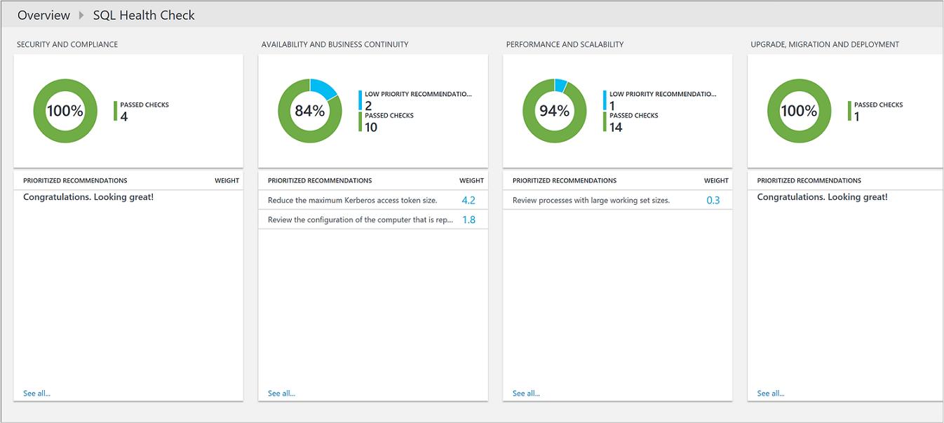 Оптимизация Среды Sql Server С Помощью Azure Monitor Throughout Sql Server Health Check Report Template