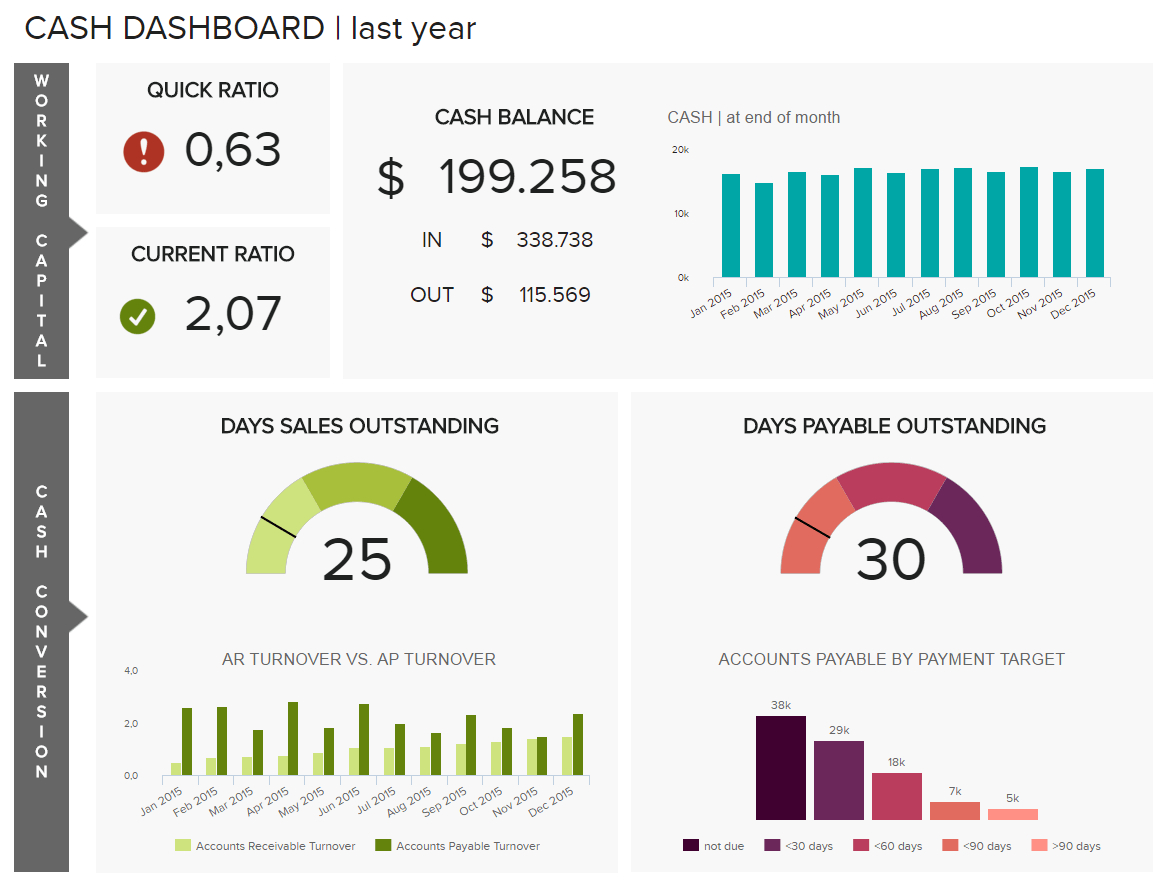 Financial Dashboards - See The Best Examples & Templates Throughout Financial Reporting Dashboard Template
