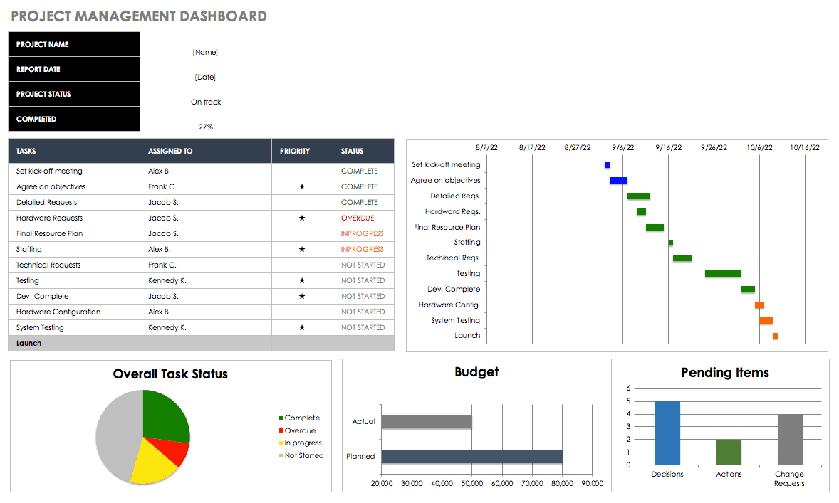 Free Excel Dashboard Templates - Smartsheet With Regard To Project Status Report Dashboard Template