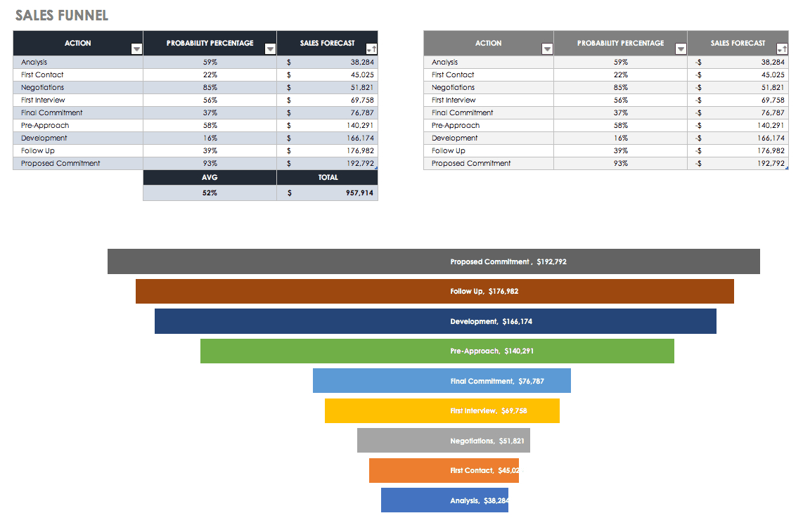 Free Sales Pipeline Templates | Smartsheet For Sales Funnel Report Template
