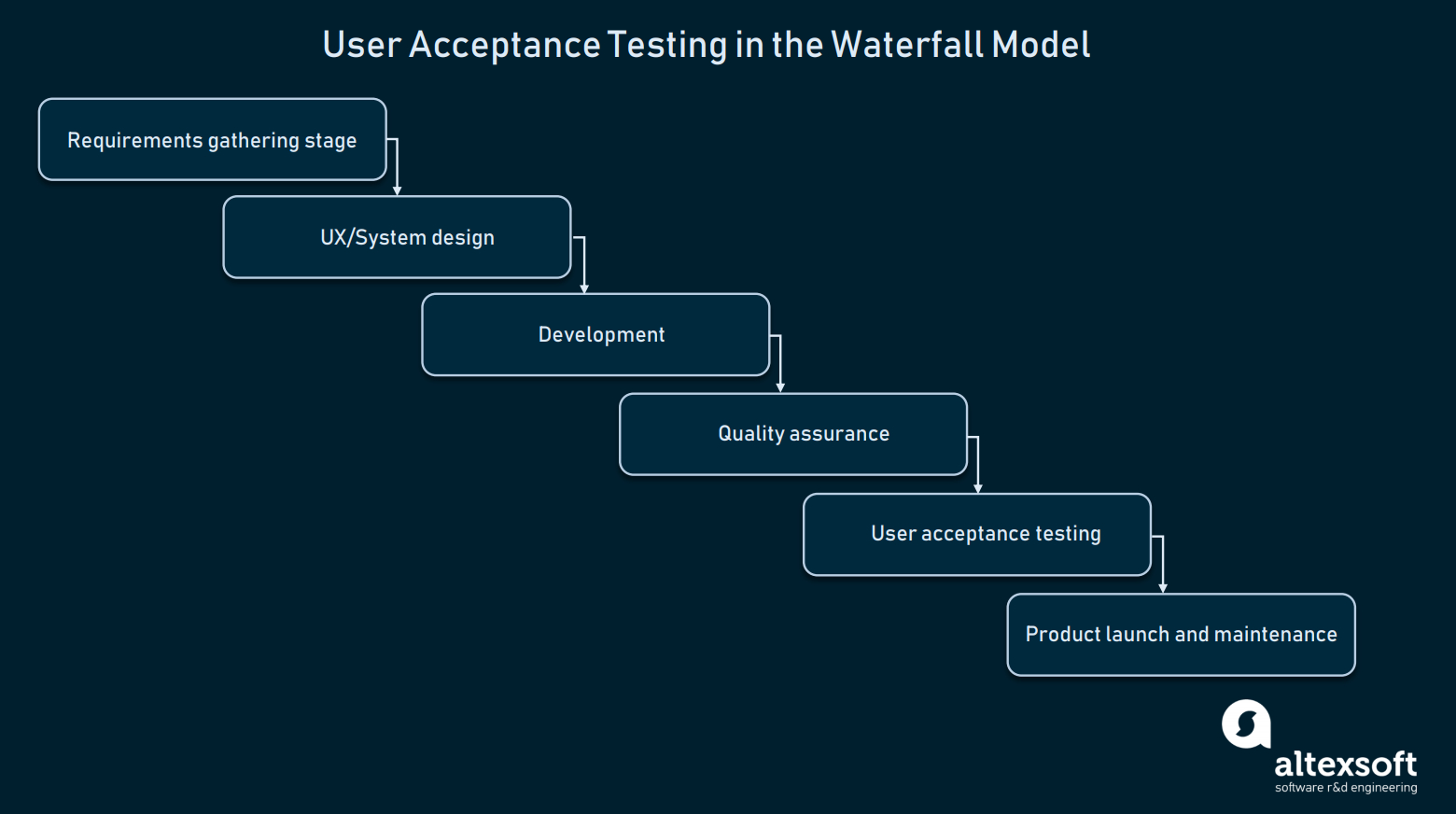 How To Conduct User Acceptance Testing | Altexsoft In User Acceptance Testing Feedback Report Template