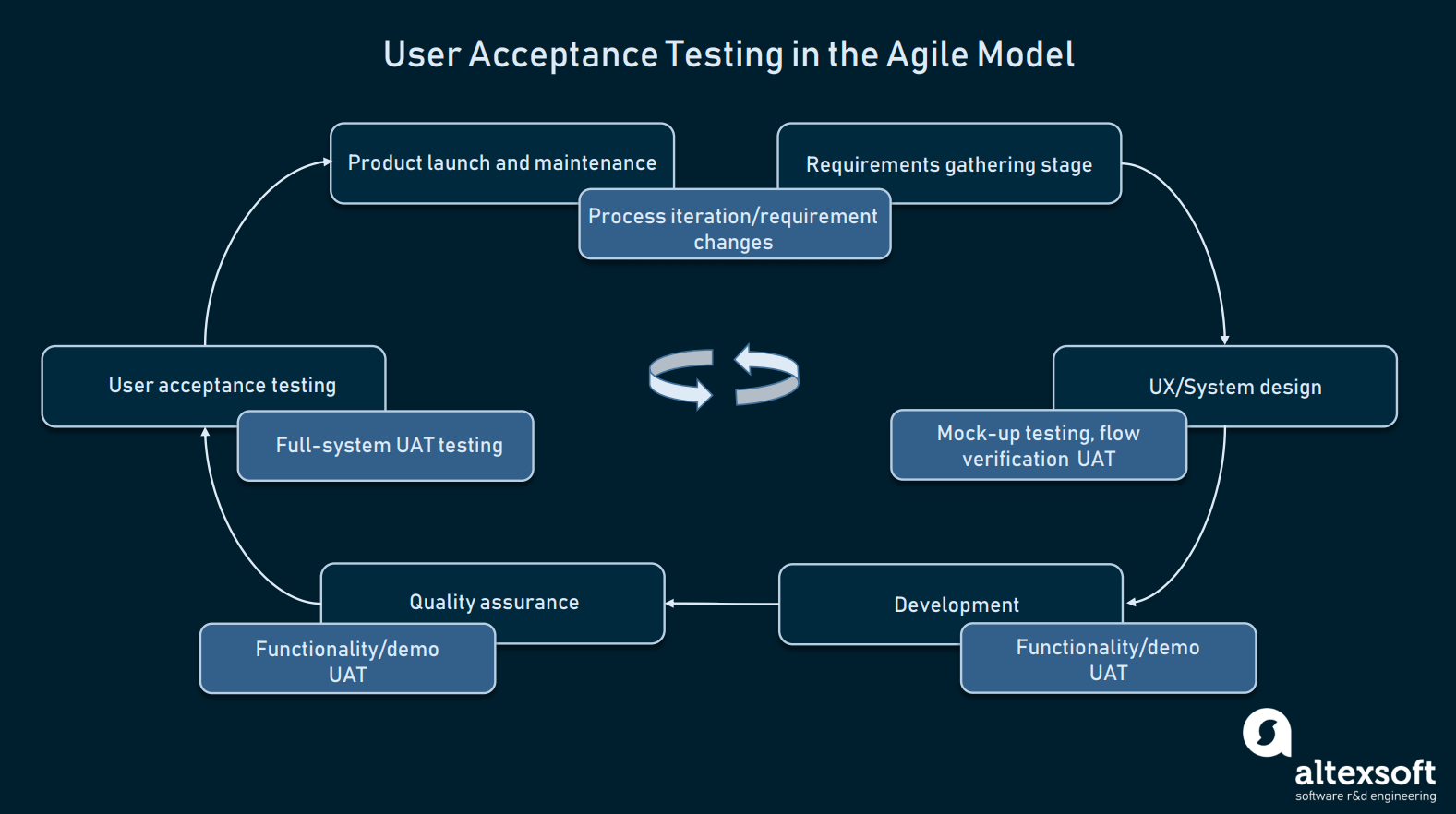 How To Conduct User Acceptance Testing   Altexsoft Regarding User Acceptance Testing Feedback Report Template