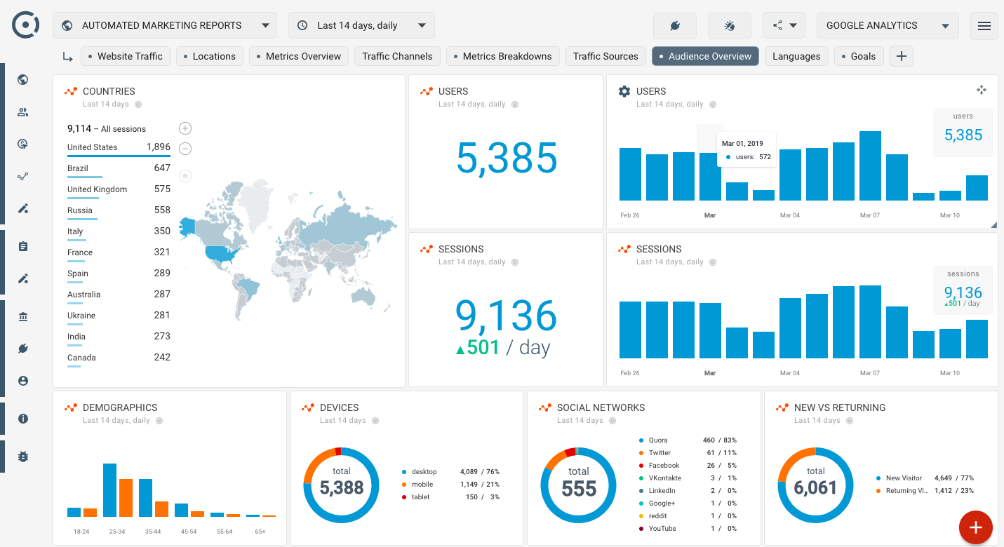 How To Create Seo Dashboard Using Google Analytics Audience For Website Traffic Report Template