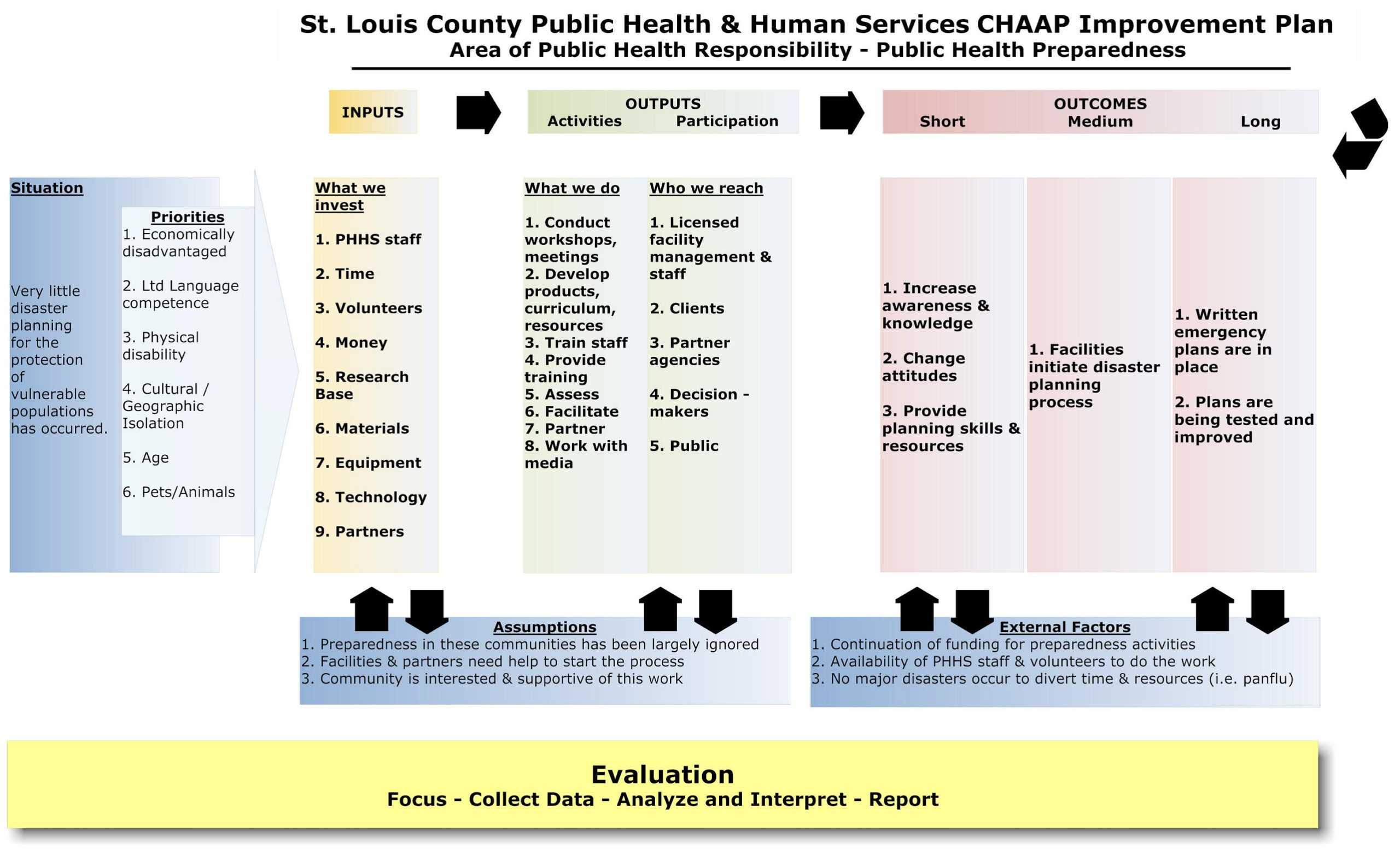 Logic Model - Minnesota Dept. Of Health Pertaining To Logic Model Template Word