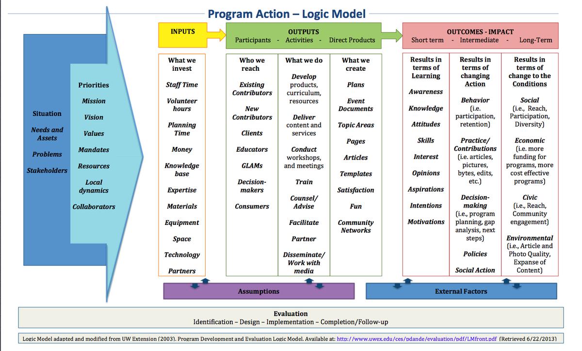 Logic Model Template - Barati.ald2014 In Logic Model Template Microsoft Word