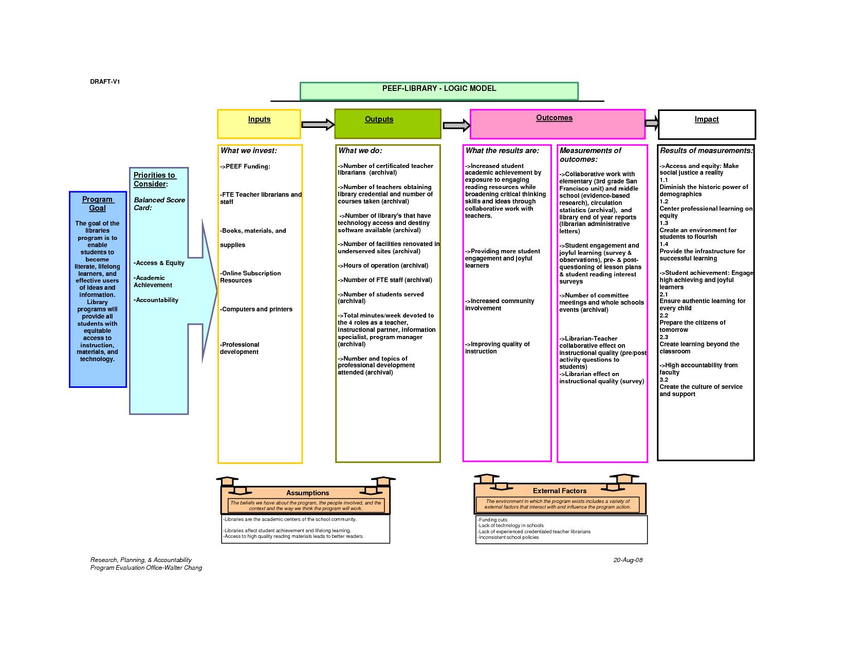 Logic Model Template | E Commercewordpress Regarding Logic Model Template Word