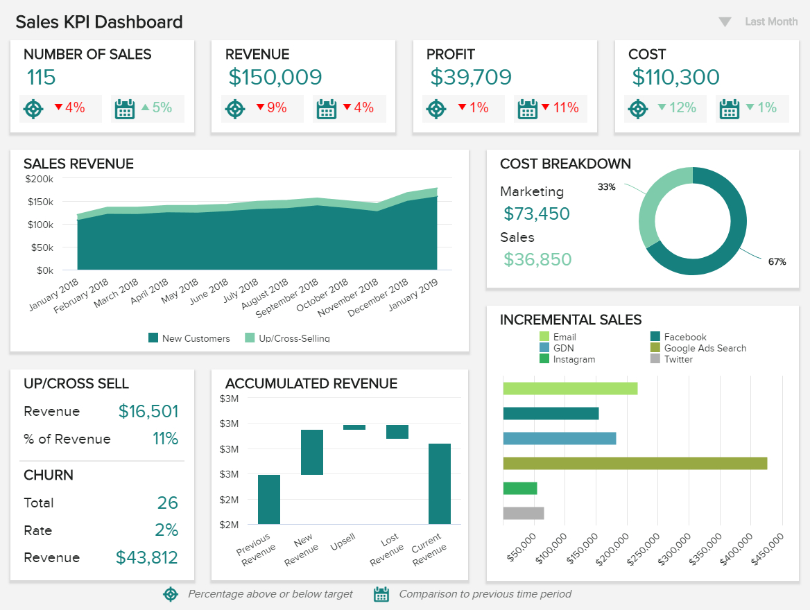 Sales Report Examples & Templates For Daily, Weekly, Monthly For Sales Management Report Template