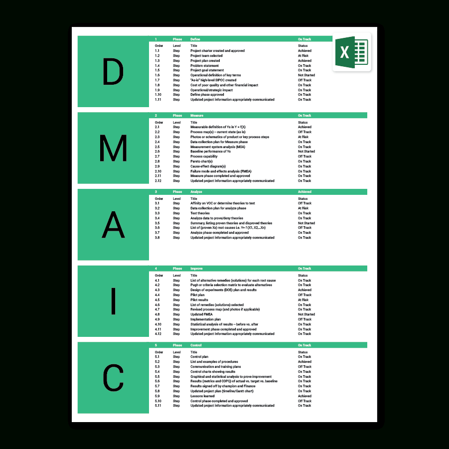 Six Sigma Excel Template | Dmaic | Process Improvement Inside Dmaic Report Template