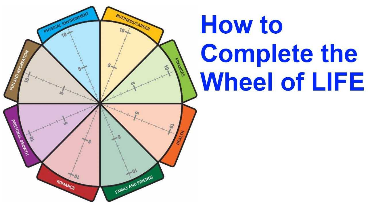 The Wheel Of Life: A Self Assessment Tool Inside Wheel Of Life Template Blank