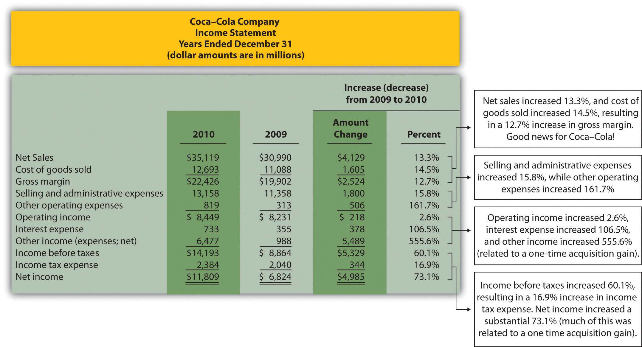 Trend Analysis Of Financial Statements Inside Trend Analysis Report Template