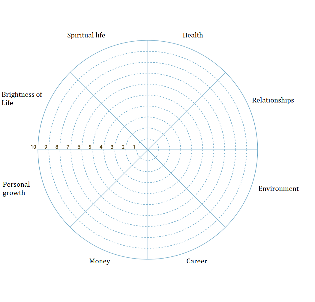 Wheel Of Life. A Self Assessment Tool To Find Out What Is With Wheel Of Life Template Blank