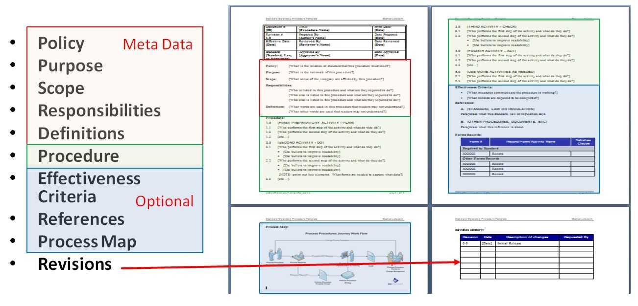 Writing Standard Operating Procedures (Writing Sop) | Bizmanualz Regarding Free Standard Operating Procedure Template Word 2010